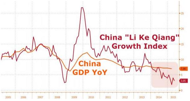 taux croissance reel chine