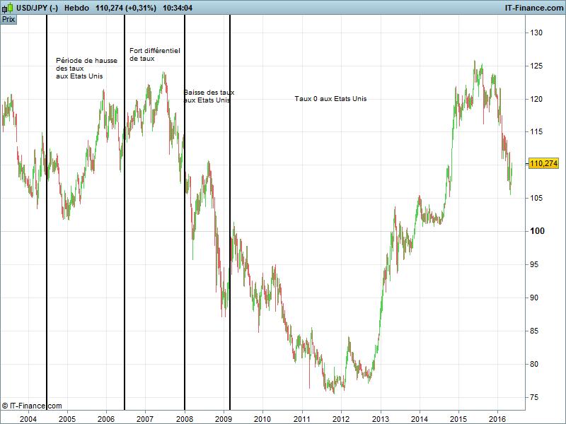 graphique dollar yen