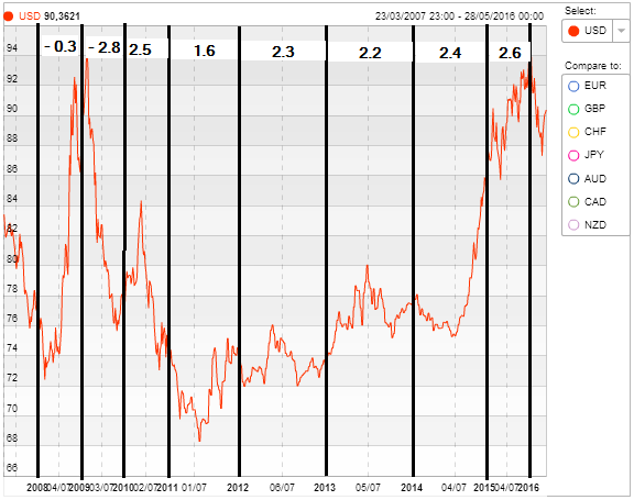 graphique dollar us 2008