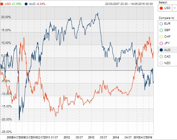 Mataf forex correlation
