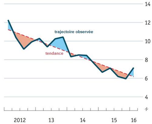 Dollar Australien PIB chinois