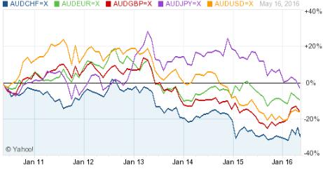variation devise dollar australien