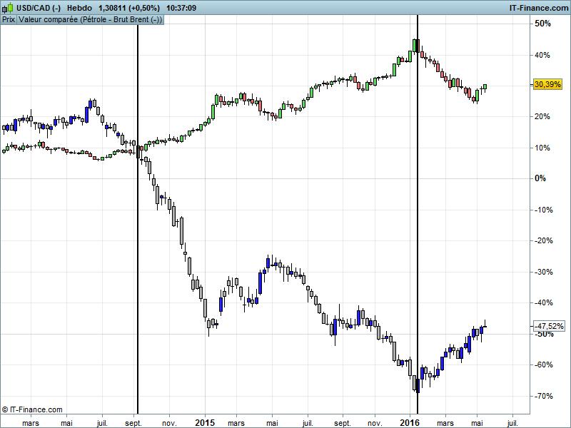 graphique dollar canadien dollar us pétrole