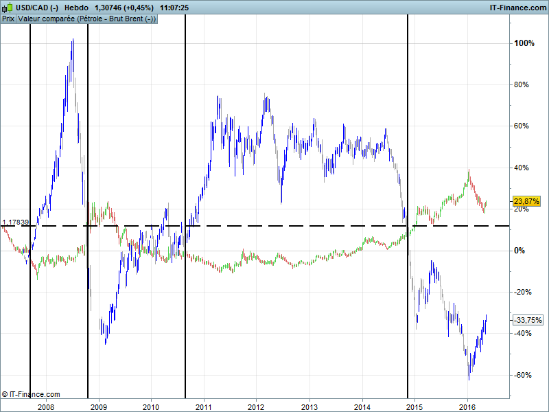 correlation dollar canadien dollar us pétrole