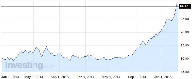 correlation dollar or