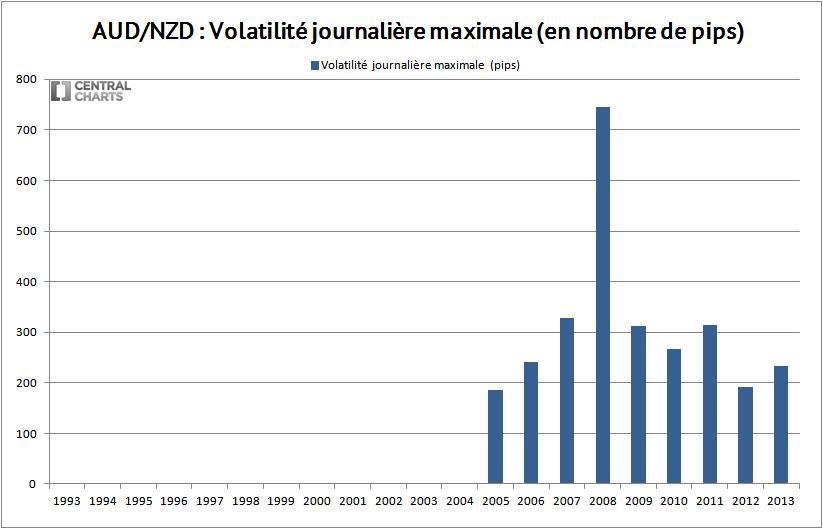volatilité max aud nzd 2013