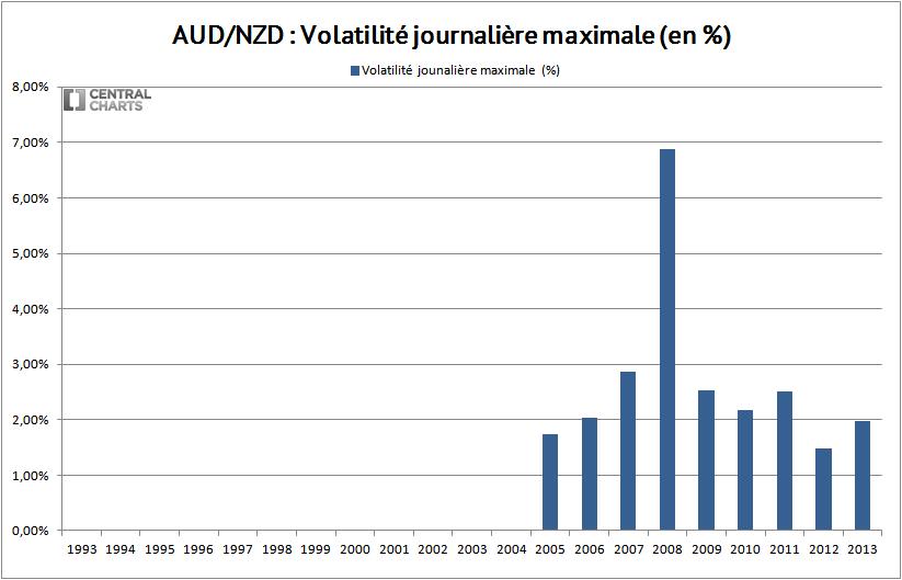 volatilité max dollar australien néo zélandais 2013