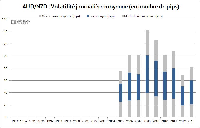 volatilité journalière aud nzd 2013