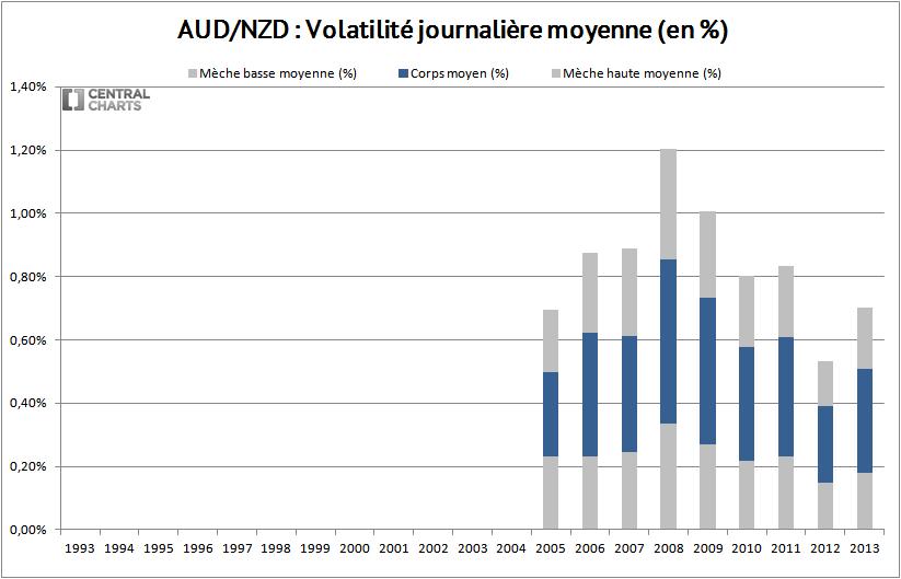 volatilité journalière dollar australien néo zélandais 2013