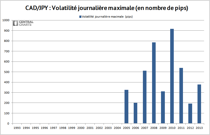 volatilité max cad jpy 2013