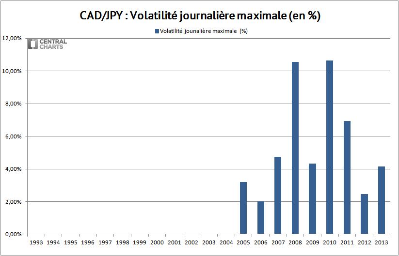 volatilité max dollar canadien yen 2013