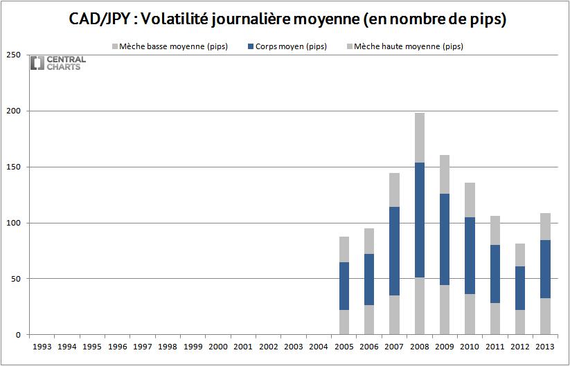 volatilité journalière cad jpy 2013