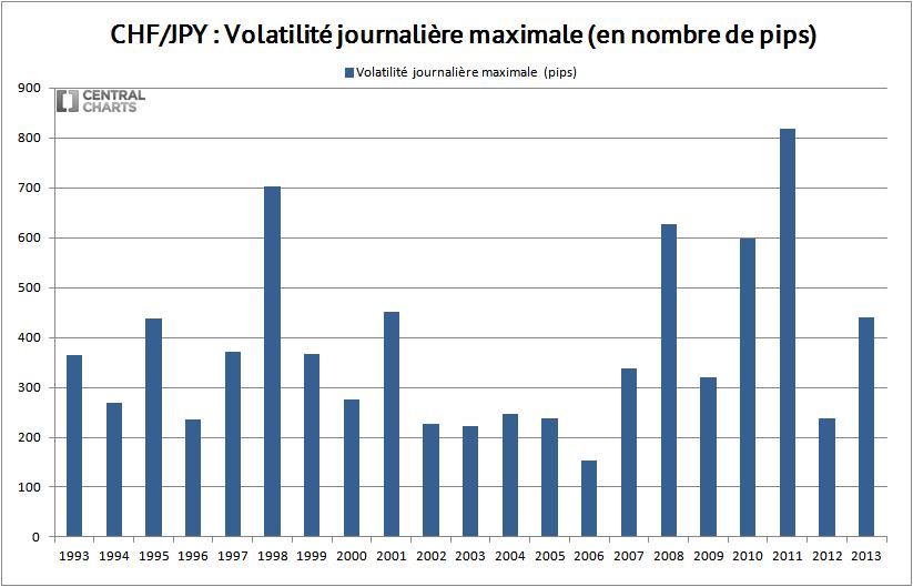 volatilité max chf jpy 2013