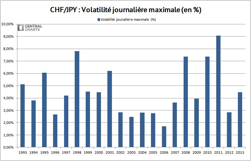 volatilité max franc suisse yen 2013
