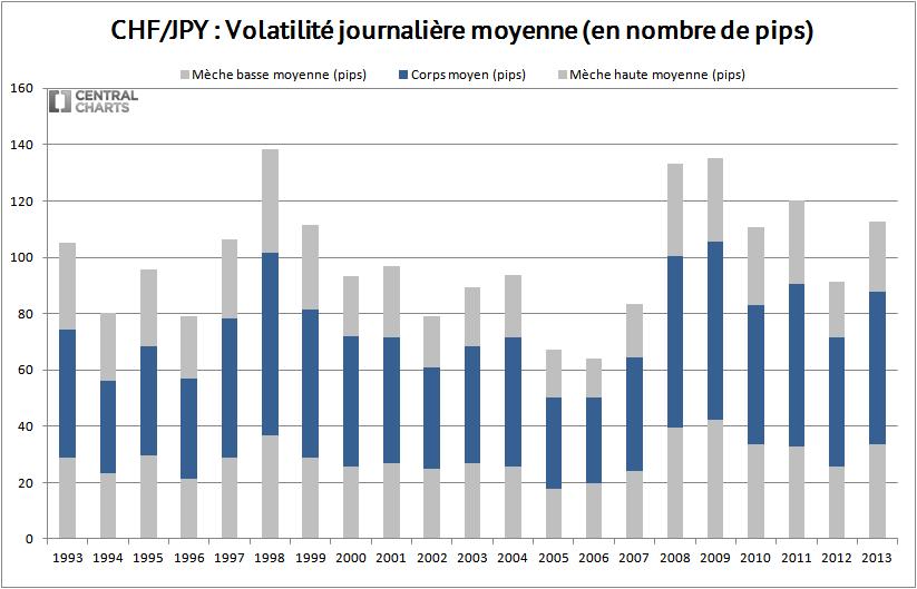 volatilité journalière chf jpy 2013