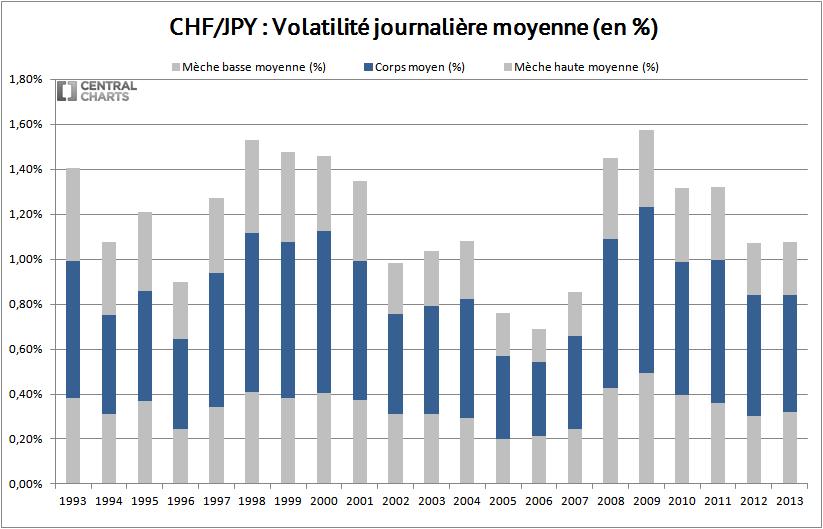 volatilité journalière franc suisse yen 2013