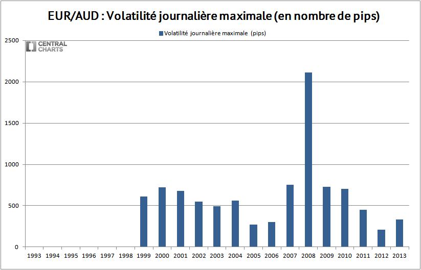 volatilité max eur aud 2013