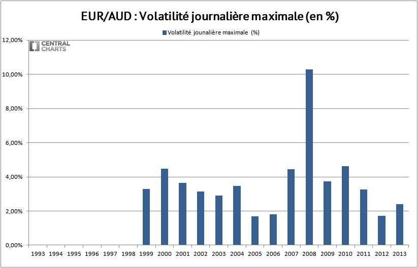 volatilité max euro dollar australien 2013