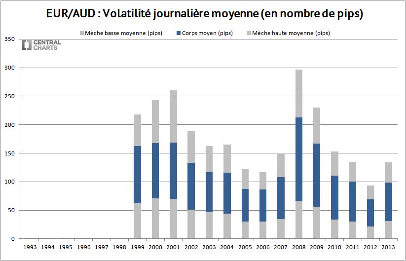 volatilité journalière eur aud 2013