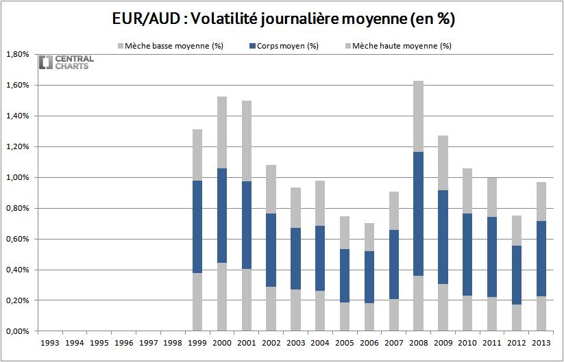 volatilité journalière euro dollar australien 2013