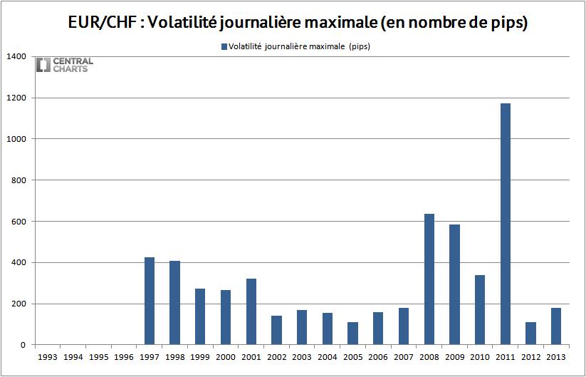 volatilité max eur chf 2013
