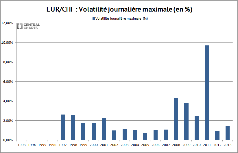volatilité max euro franc suisse 2013