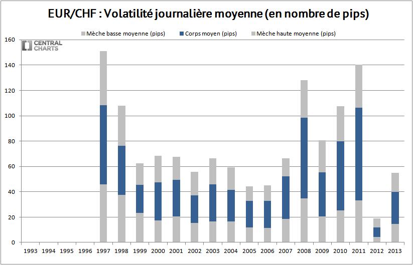 volatilité journalière eur chf 2013