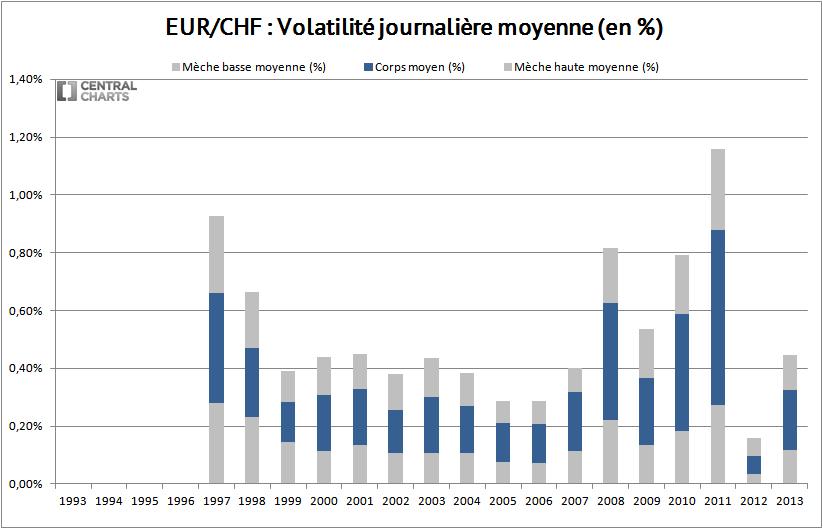 volatilité journalière euro franc suisse 2013