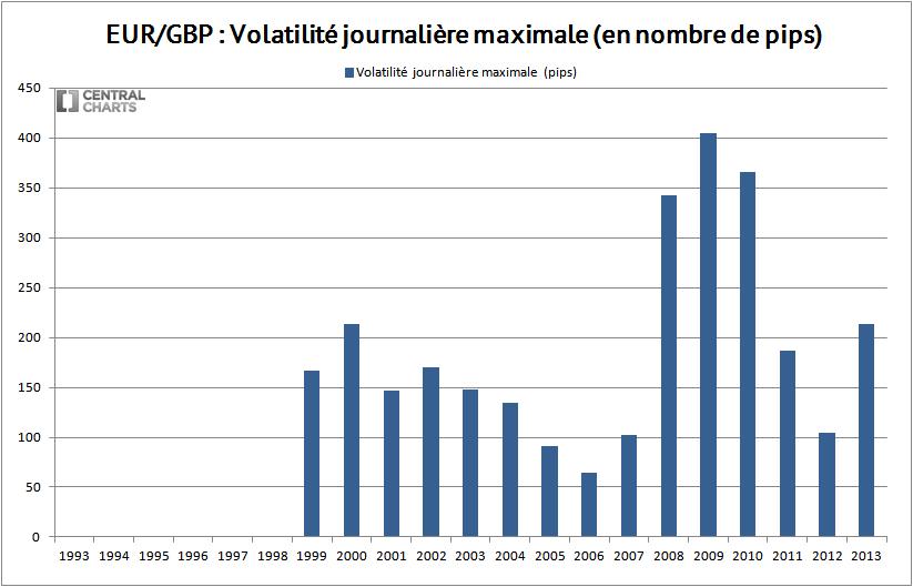 volatilité max eur gbp 2013