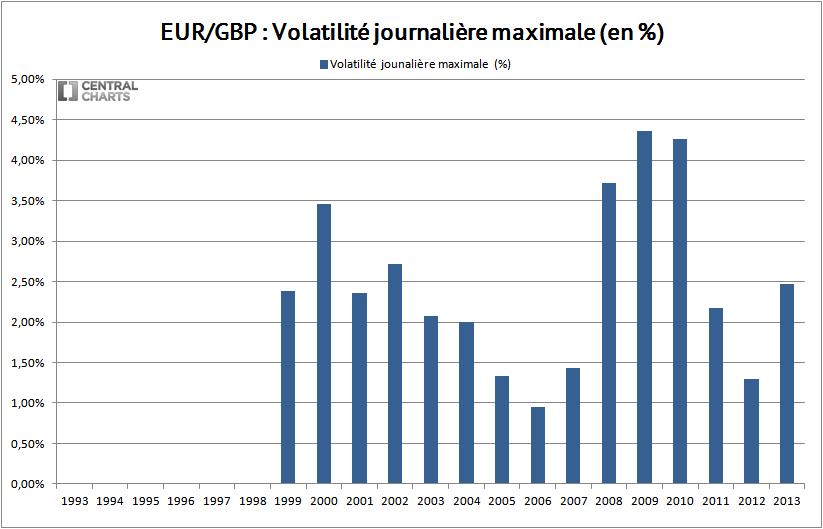 volatilité max euro livre sterling 2013