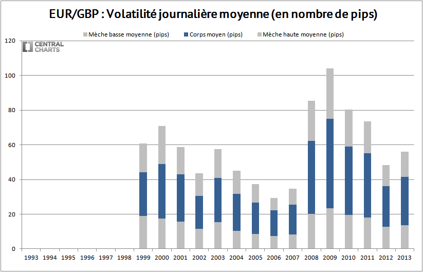 volatilité journalière eur gbp 2013