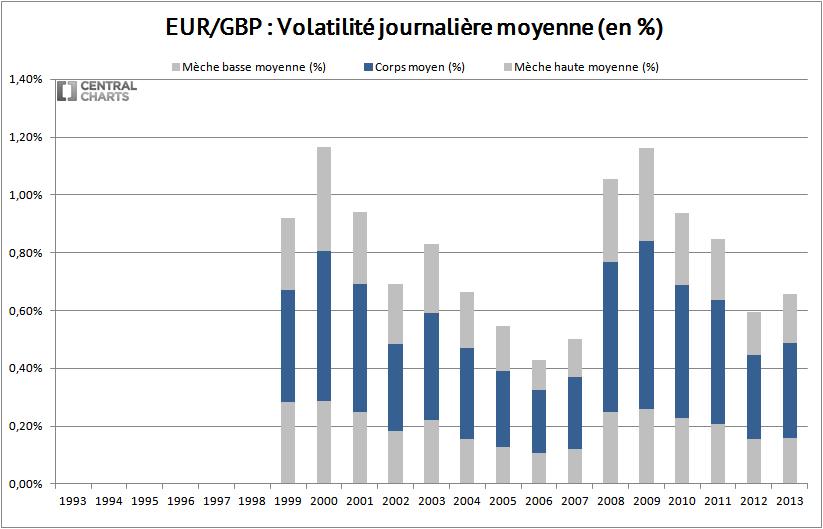 volatilité journalière euro livre sterling 2013