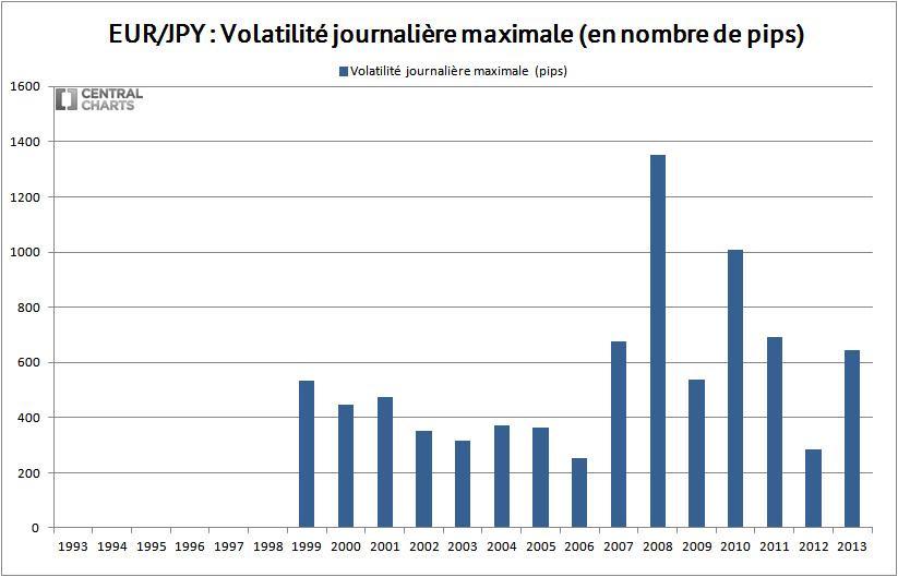 volatilité max eur jpy 2013