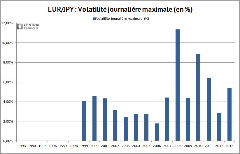 volatilité max euro yen 2013