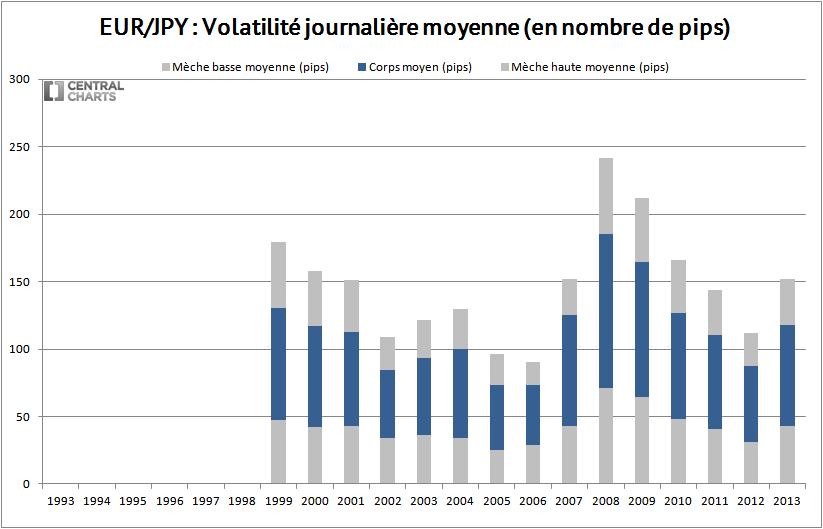 volatilité journalière eur jpy 2013