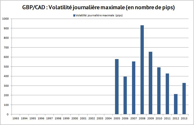 volatilité max gbp cad 2013