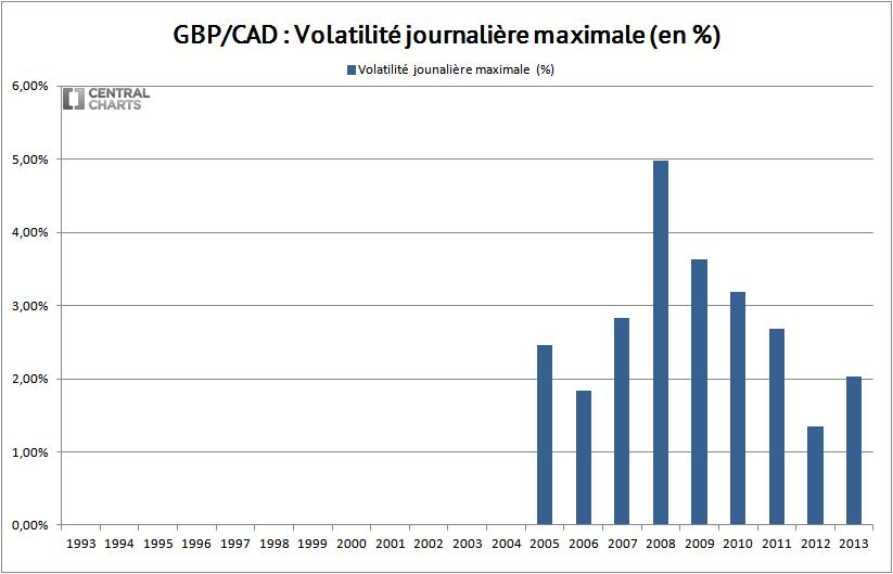 volatilité max livre sterling dollar canadien 2013