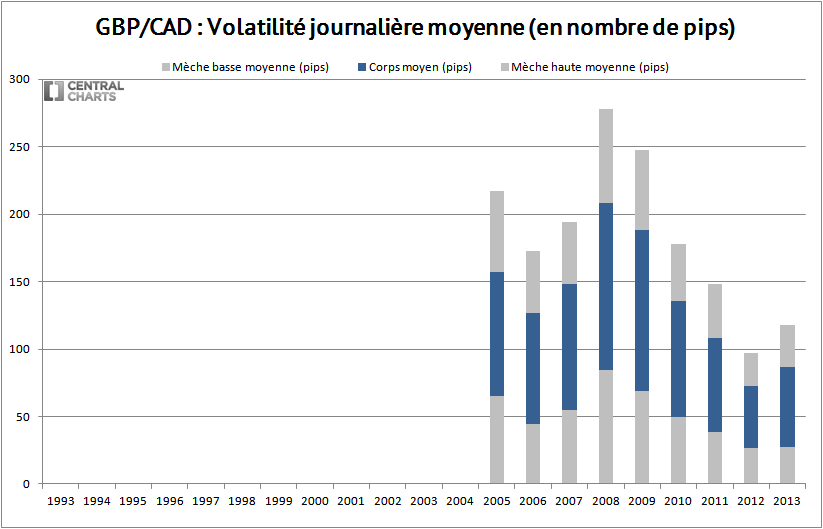 volatilité journalière gbp cad 2013