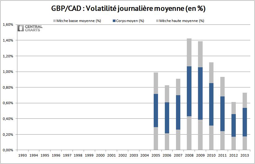 volatilité journalière livre sterling dollar canadien 2013