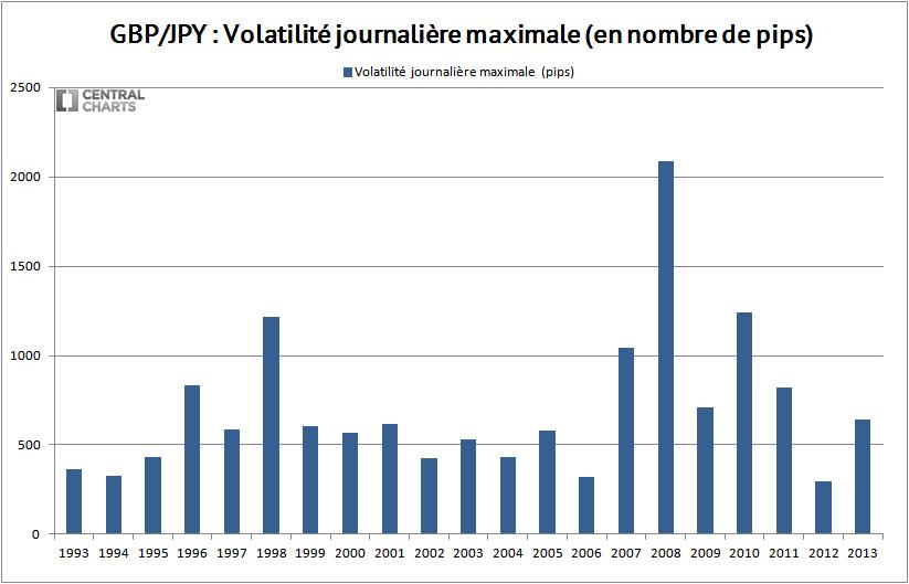 volatilité max gbp jpy 2013