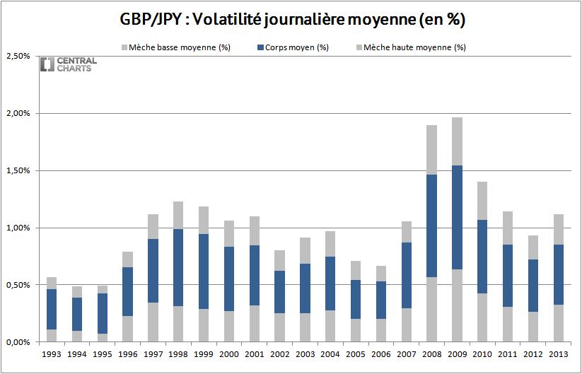 volatilité journalière livre sterling yen 2013