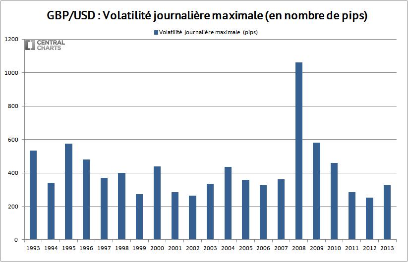 volatilité max gbp usd 2013