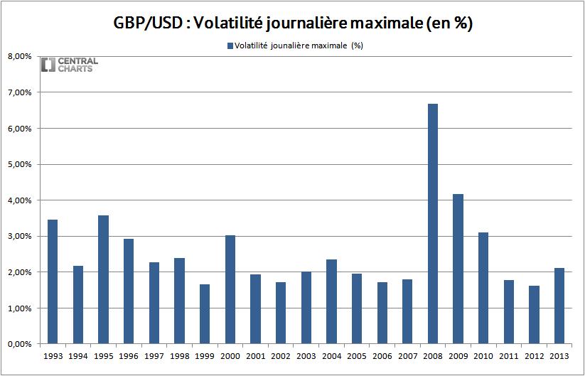 volatilité max livre sterling dollar 2013