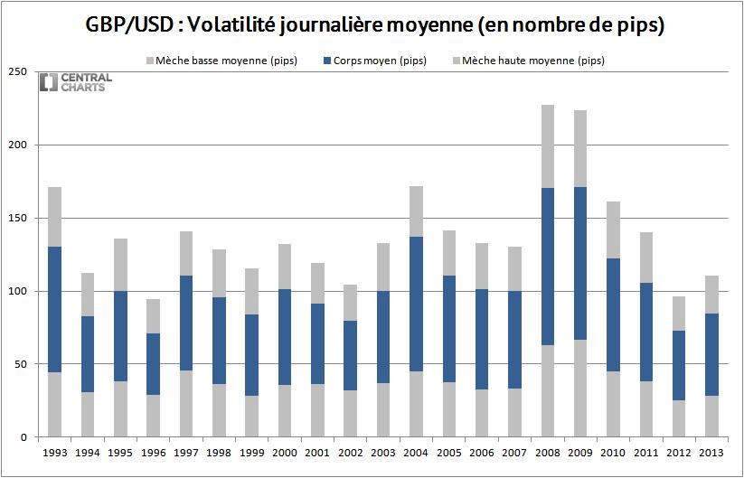 volatilité journalière gbp usd 2013