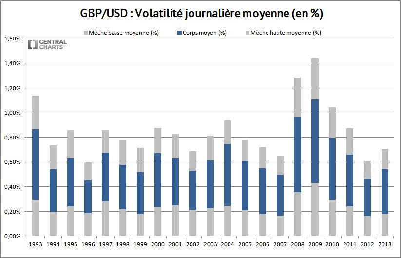 volatilité journalière livre sterling dollar 2013