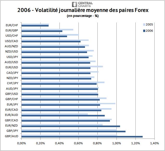 volatilité paire forex pourcentage 2006