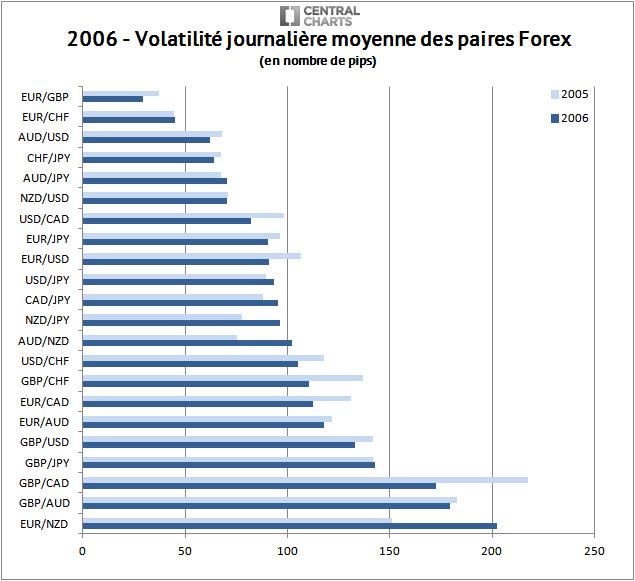 volatilité paire forex pip 2006