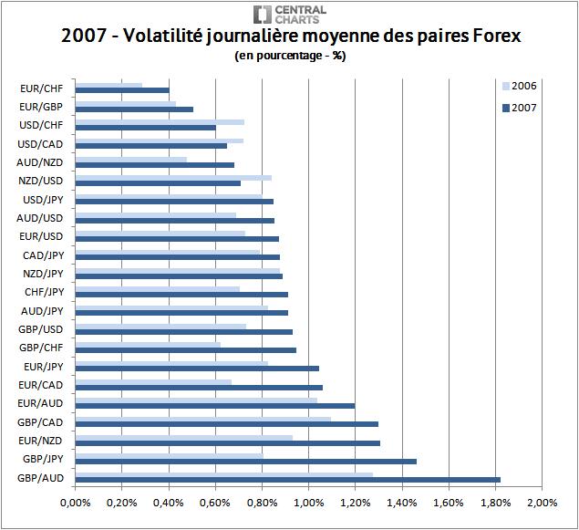 volatilité paire forex pourcentage 2007