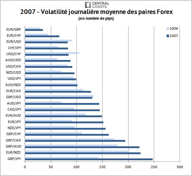 volatilité paire forex pip 2007