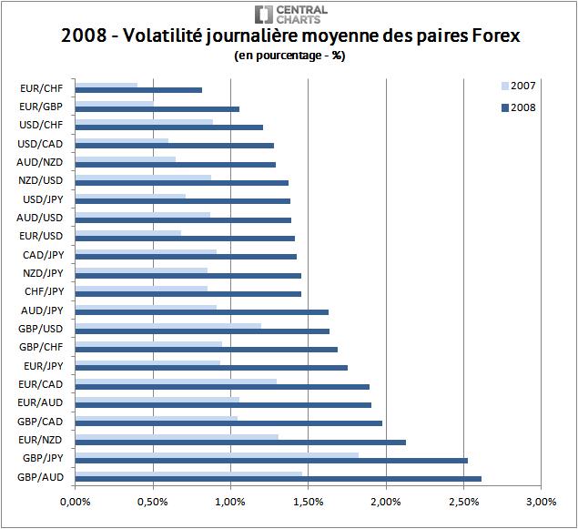 volatilité paire forex pourcentage 2008